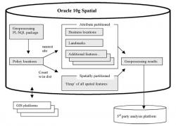 ISO Innovative Analytics risk management geoprocessing using Oracle Spatial